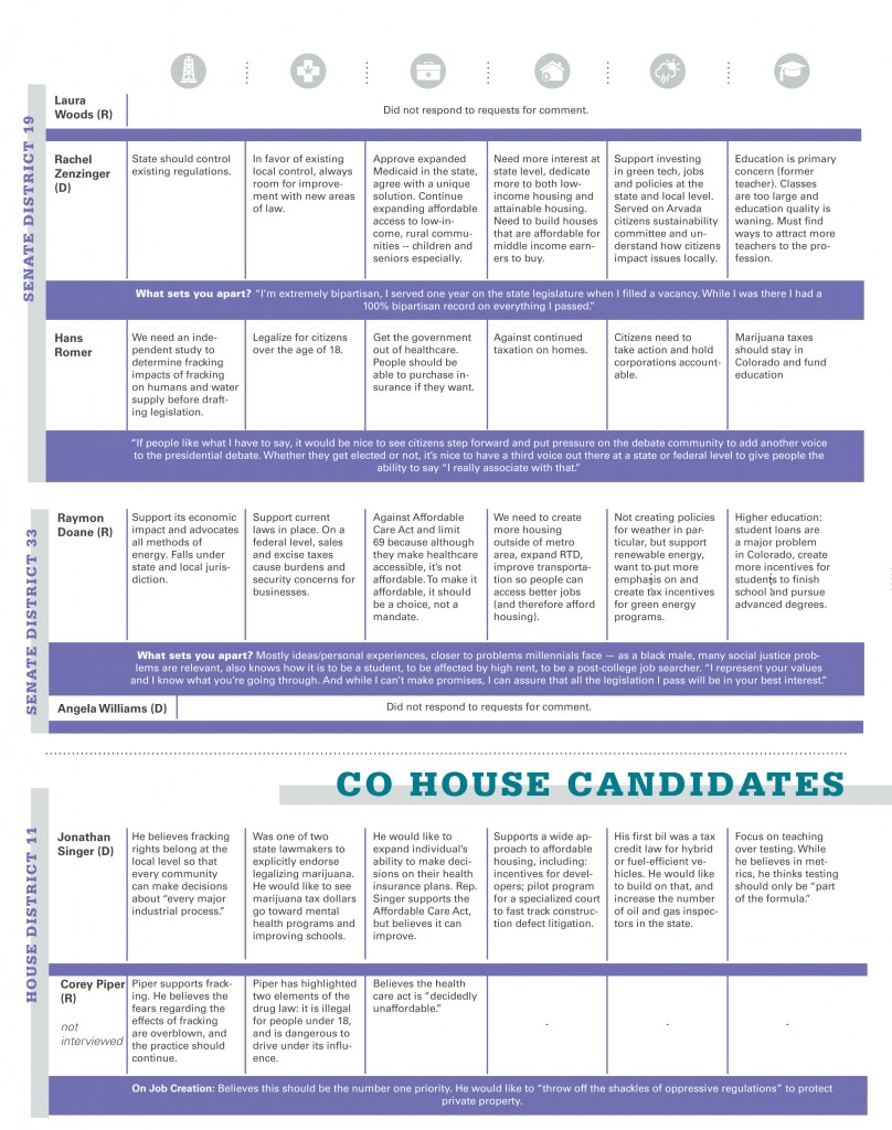 Position on six issues of five colorado senate or house candidates 2016