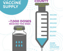 COVID-19 Vaccine Update Feb. 5th, 2020