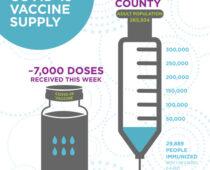 COVID-19 Vaccine Update Feb. 5th, 2020